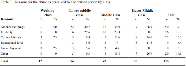 Domestic Violence and Social Class
