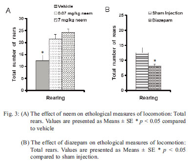 the effect of neem extract to The inhibiting effect of aqueous azadirachta indica (neem) extract upon bacterial properties influencing in vitro plaque formation.