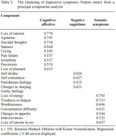 west indian medical journal - patterns of depressive symptoms, Sphenoid