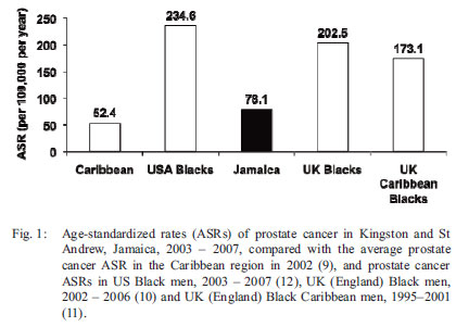 The Trends In Age Standardized Rates Of Prostate Cancer Jamaican Men And Black Afro American 13 Over 30 Year Period From 1978 2007