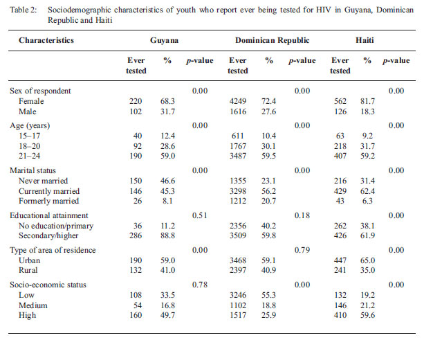 an analysis of the essay mandatory hiv screening and testing In the united states where hiv prevalence is believed to be less than 0004%, mandatory hiv testing may not be the most financially wise decision even though the us is one of the few countries that can actually afford to successfully implement a compulsory hiv testing program.