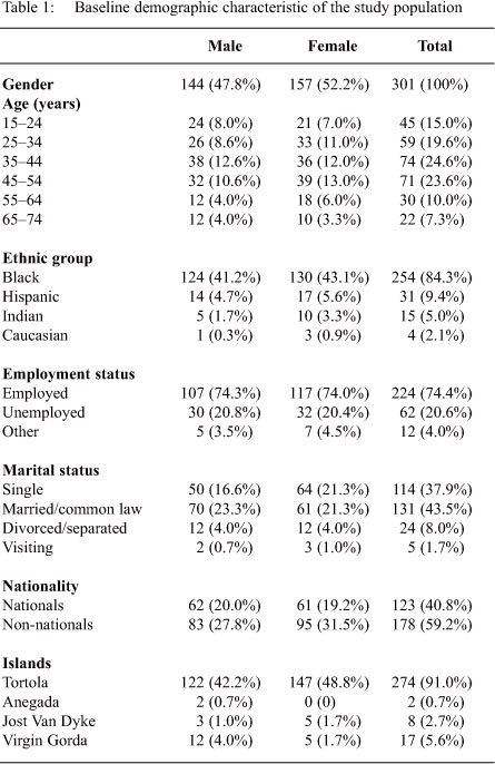 Ethnic Group Classification