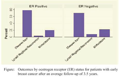 cancer estrogen negative Breast