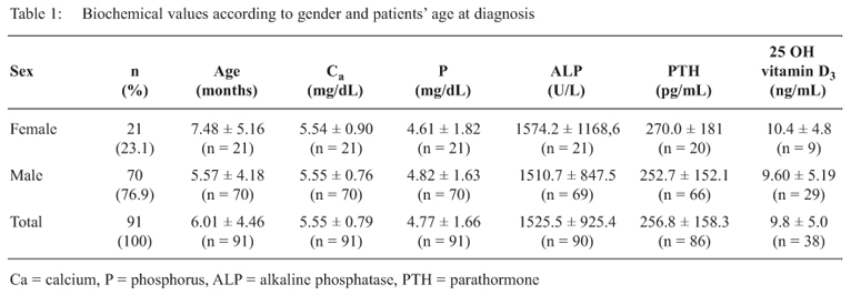 west indian journal vitamin d deficiency rickets in infants presenting with