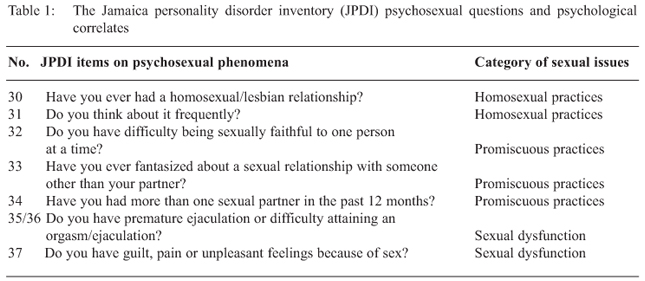 Psychosexual dysf