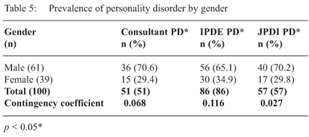 thesis personality disorder