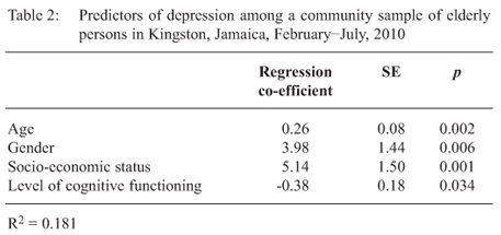 socio economic factors and postnatal depression relationship The edinburgh postnatal depression scale (epds) was administered 1 and 6 months postpartum, and subjective ses scale at 6 months postpartum  relationships of race .