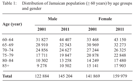 ageing population and milieu sociology essay Is jamaica's population ageing population ageing is a term used to describe the situation where the average age (median age) of the citizens of a country increases as a result of longer life expectancy of its citizens or a reduction in the number of births per annum.